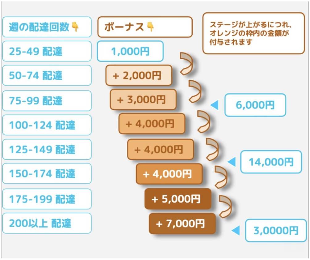 Wolt(ウォルト)のウィークリーボーナスの金額表画像